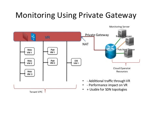 Monitoring  Using  Private  Gateway   Monitoring  Server    Private  Gateway    !  VR!  Backup  Server ...