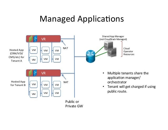 Managed  Applica9ons   Shared  App  Manager     (not  CloudStack  Managed)    VR   Hosted  App   (...