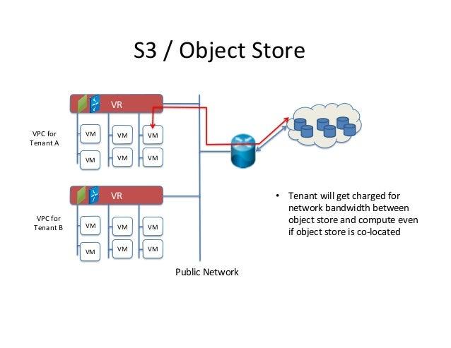 S3  /  Object  Store   VR   VPC  for   Tenant  A    VM    VM    VM    VM    VM    VM    • T...