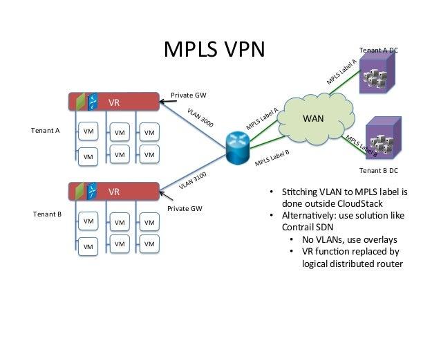MPLS  VPN    Tenant  A  DC    Private  GW    VR    WAN   Tenant  A    VM    VM    VM    VM  ...
