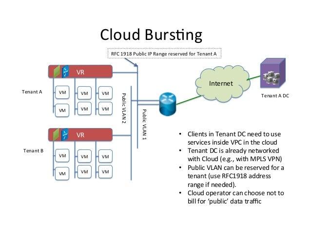 Cloud  Burs9ng   RFC  1918  Public  IP  Range  reserved  for  Tenant  A    VR   Internet   VM  ...
