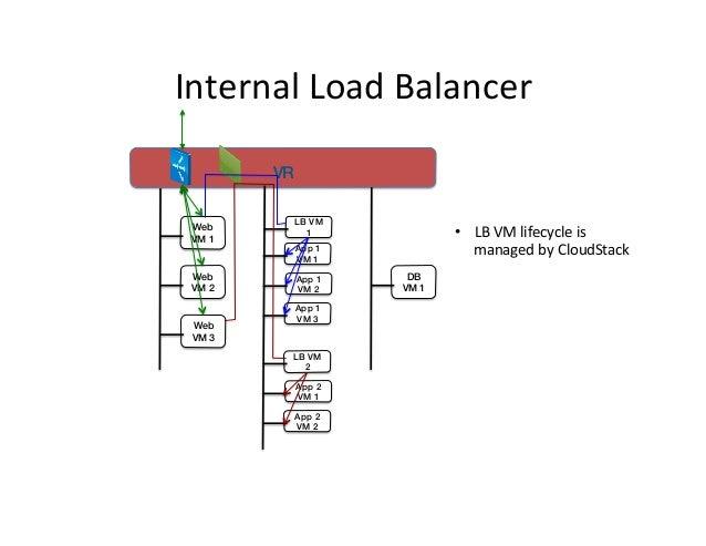 Internal  Load  Balancer   !  VR! Web VM 1!  Web VM 2!  Web VM 3!  LB VM 1!  • LB  VM  lifecycle  is   mana...