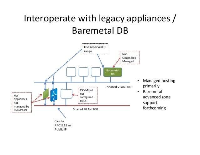 Interoperate  with  legacy  appliances  / Baremetal  DB   Use  reserved  IP   range    VM    HW   ...