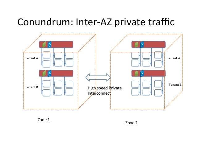 Conundrum:  Inter-‐AZ  private  traffic    Tenant  A    Tenant  A    Tenant  B    Zone  1    Tenant...