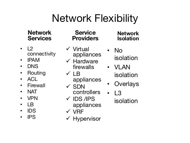 Network Flexibility Network Services • L2 connectivity • IPAM • DNS • Routing • ACL • Firewall • NAT • VPN • LB •...