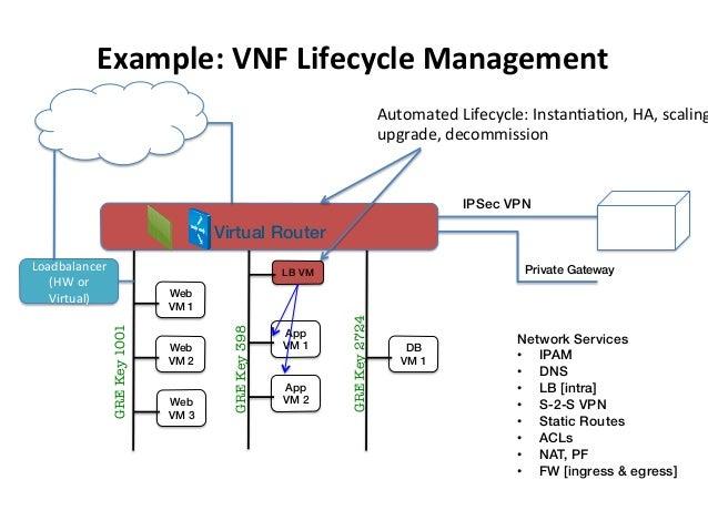 Example:  VNF  Lifecycle  Management   GREKey2724 DB VM 1! Web VM 1! Web VM 3! Web VM 2! GREKey1001 App VM 1! App ...