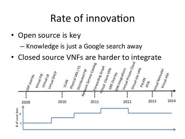 Rate  of  innova-on   • Open  source  is  key   –Knowledge  is  just  a  Google  search  away...