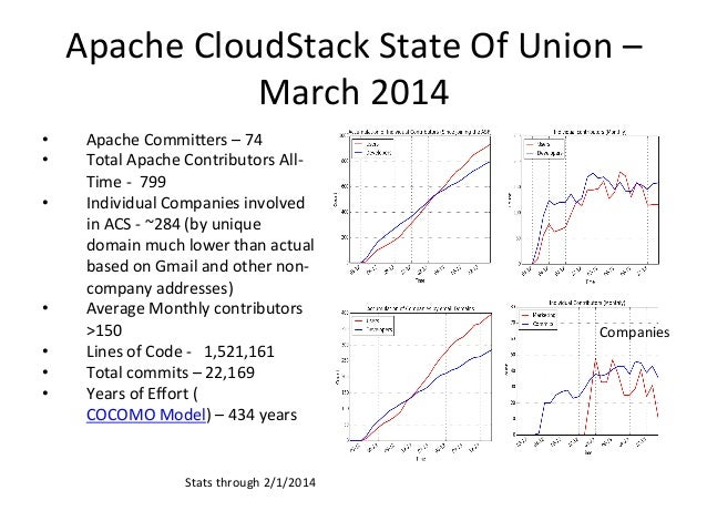 Apache  CloudStack  State  Of  Union  –   March  2014   • Apache  Commi;ers  –  74     • Total...