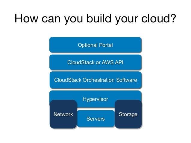 How can you build your cloud? Servers Open Source Xen Hypervisor Amazon Orchestration Software AWS API (EC2, S3, …) Amazon...