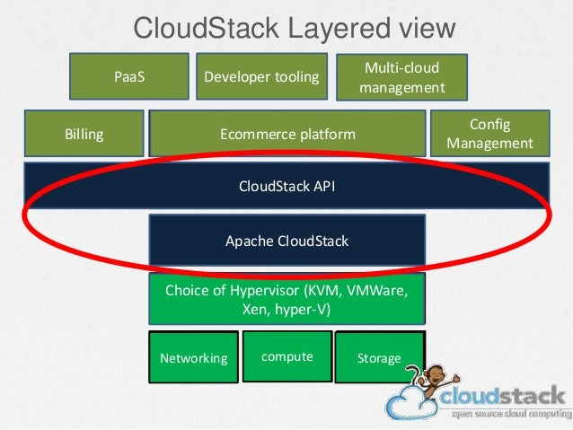 CloudStack Layered view Commodity compute StorageNetworking Hypervisor CMP - Orchestration layer orchestration API eCommer...