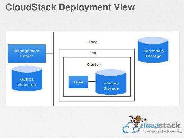 CloudStack Deployment View