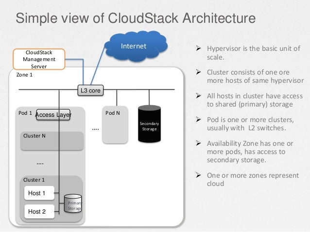 Pod 1 …. Cluster N Access Layer Host 2 Cluster 1 Simple view of CloudStack Architecture Host 1  Hypervisor is the basic u...