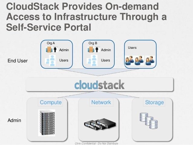 Compute CloudStack Provides On-demand Access to Infrastructure Through a Self-Service Portal Citrix Confidential - Do Not ...