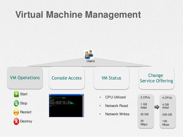 Virtual Machine Management Users Start Stop Restart Destroy VM Operations Console Access • CPU Utilized • Network Read • N...
