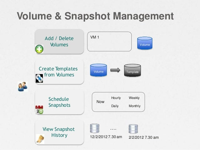 Volume & Snapshot Management Volume VM 1Add / Delete Volumes Schedule Snapshots Hourly Daily Weekly Monthly Now Create Tem...
