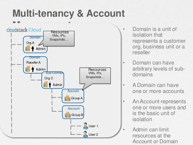 Multi-tenancy & Account Management • Domain is a unit of isolation that represents a customer org, business unit or a rese...