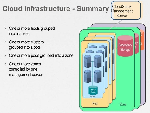• One or more hosts grouped into a cluster • One or more clusters groupedinto a pod • One or more pods grouped into a zone...