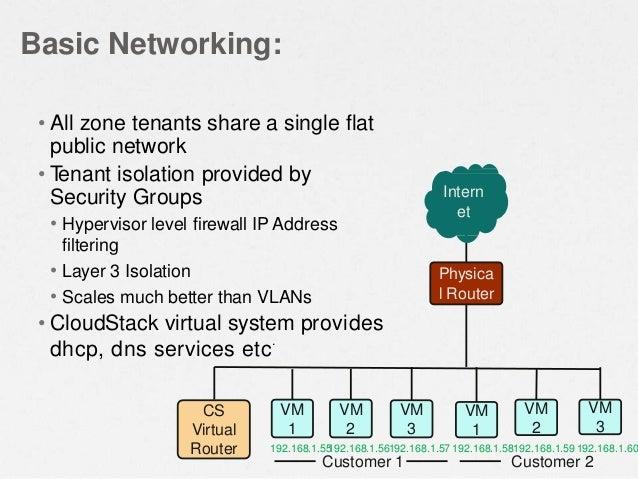 Basic Networking: Customer 1 Customer 2 192.168.1.55192.168.1.56192.168.1.57 192.168.1.58192.168.1.59192.168.1.60 Intern e...