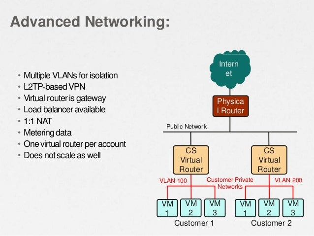 • Multiple VLANs for isolation • L2TP-based VPN • Virtual routeris gateway • Load balancer available • 1:1 NAT • Meteringd...