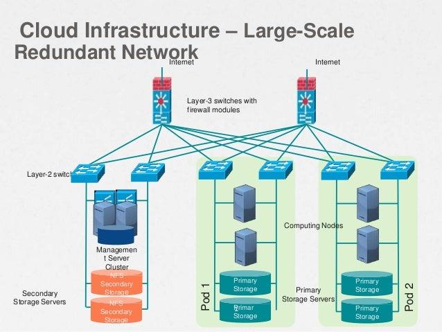 Cloud Infrastructure – Large-Scale Redundant Network Secondary Storage Servers Primary Storage NFS Secondary Storage Pod1 ...