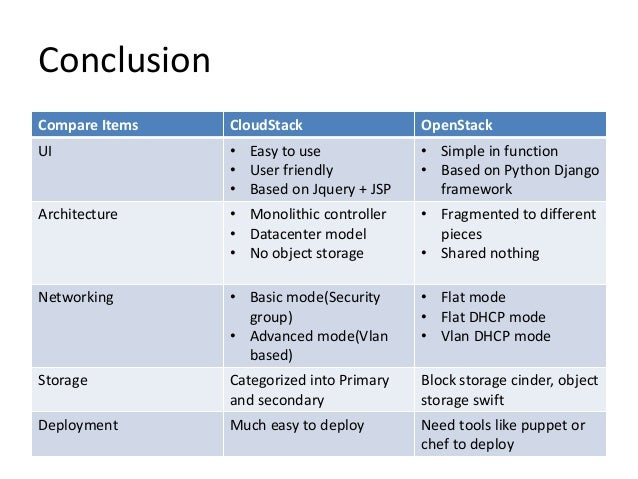 Cloudstack Vs Openstack