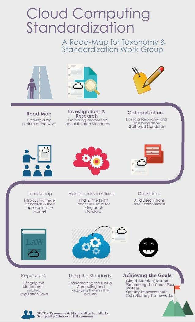 Cloud Computing Standardization  A Road-Ivlap for Taxonomy & Standardization WorI<—Group  55V  Investigations &  Categoriz...
