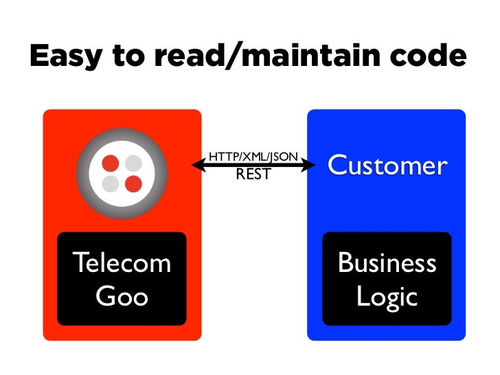 Easy to read/maintain code            HTTP/XML/JSON               REST         Customer  Telecom                   Busines...