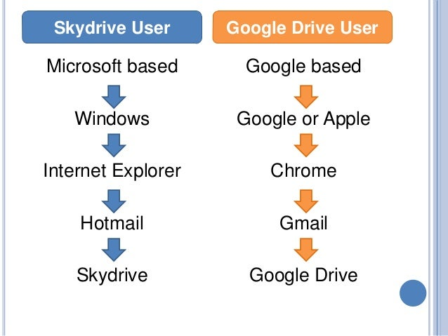 the storage options and advantages of google drives cloud storage Personal cloud storage services let you upload all dropbox offers both personal and business cloud storage options google drive can be had for free if you.