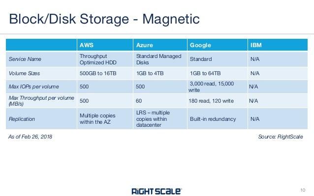 Cloud Storage Encryption Comparison Dandk Organizer