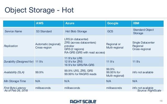 Cloud Storage Comparison Aws Vs Azure Vs Google Vs Ibm