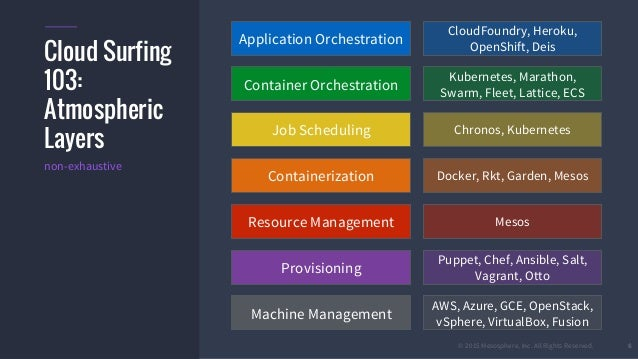 © 2015 Mesosphere, Inc. All Rights Reserved. 6 Cloud Surfing 103: Atmospheric Layers Application Orchestration Container O...