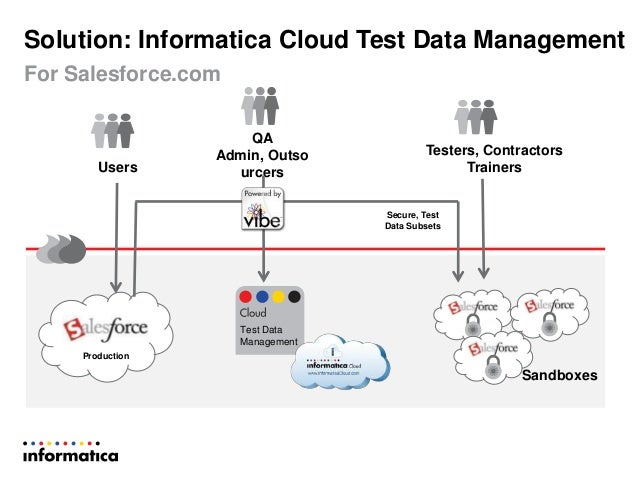 Creating Secure Oracle Test Data Sets with Informatica Cloud