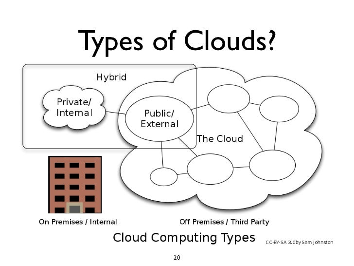 Types of Clouds?            20