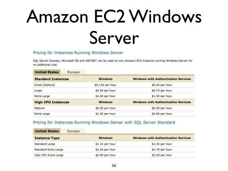 Amazon EC2 Windows       Server             36