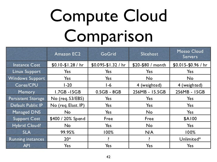 Introduction To Cloud Computing Ccgrid 2009