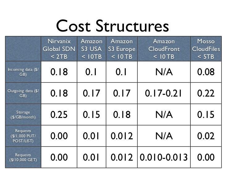Cost Structures                      Nirvanix  Amazon Amazon       Amazon       Mosso                     Global SDN S3 US...