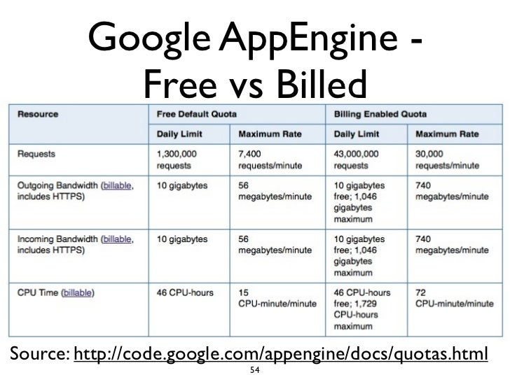 Google AppEngine -            Free vs Billed     Source: http://code.google.com/appengine/docs/quotas.html                ...