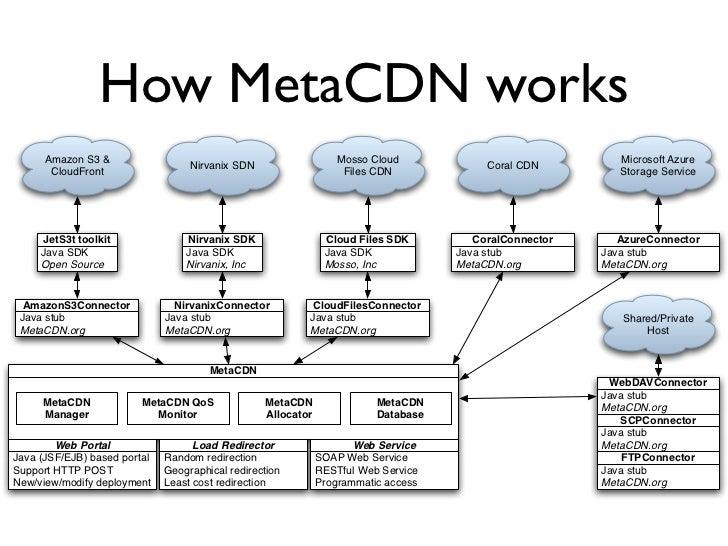 How MetaCDN works       Amazon S3 &                                                 Mosso Cloud                           ...