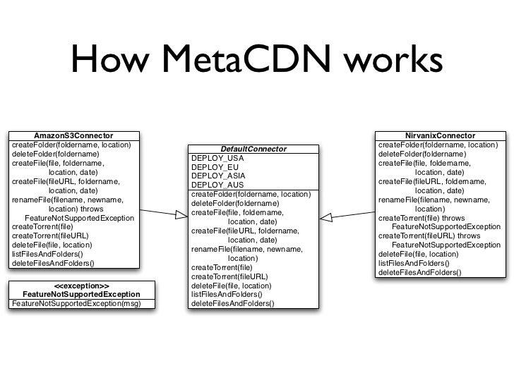 How MetaCDN works         AmazonS3Connector                                                          NirvanixConnector cre...