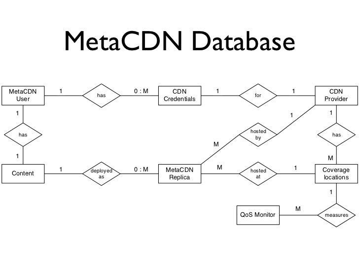 MetaCDN Database MetaCDN   1               0:M      CDN        1                 1        CDN                  has        ...