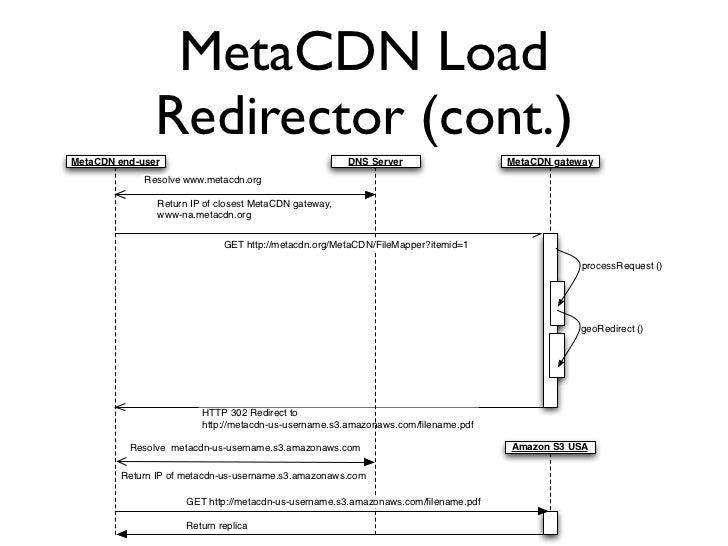 Redirector Overhead            0.9               from Australia                                           Nirvanix SDN #3 ...