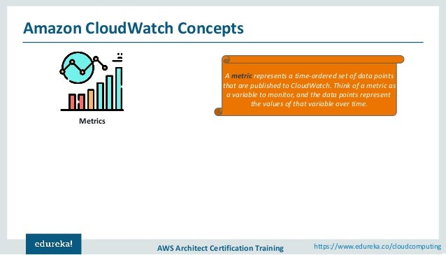 Amazon CloudWatch Tutorial | AWS Certification | Cloud