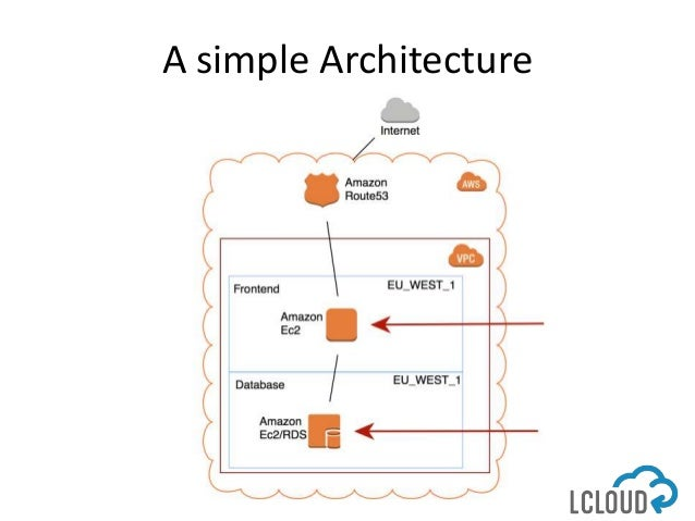 Dobre Praktyki Projektowania Architektury I Wdrażania Systemów It Dla
