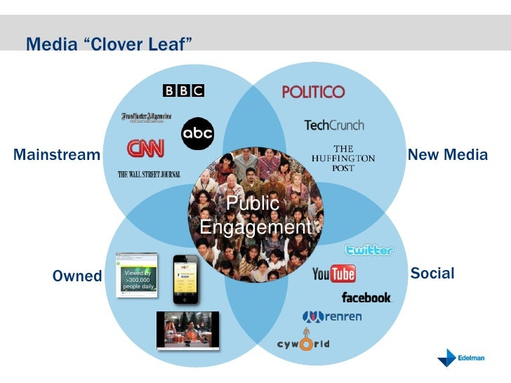 "Media ""Clover Leaf""<br />Mainstream<br />New Media<br />Public <br />Engagement<br />Social<br />Owned<br />Viewed by >300..."