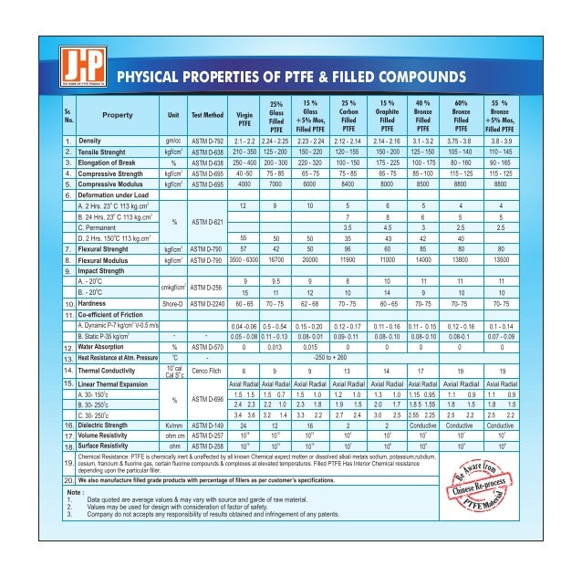 Jayhind Polymers, Sangli, PTFE Products And Components Slide 3