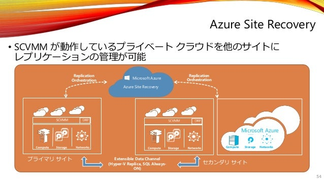 • SCVMM が動作しているプライベートクラウドを他のサイトに  レプリケーションの管理が可能  54  Azure Site Recovery  Replication  Orchestration  Replication  Orches...