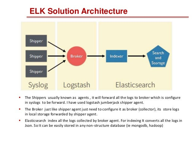 centralized logging system using elk stack