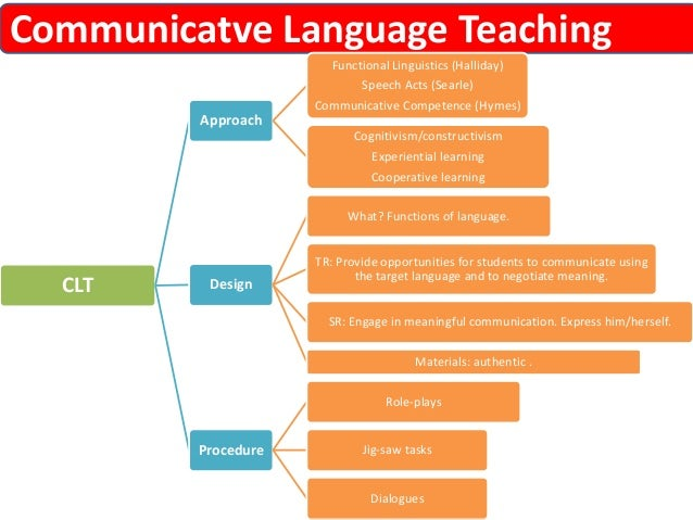 the role of communicative language teaching Communicative language teaching and its cultural appropriateness in japan takako tanaka, teaching method, although important, is just one aspect of.