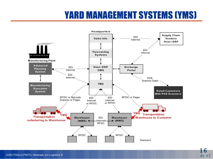 YARD MANAGEMENT SYSTEMS (YMS)