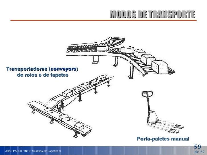 MODOS DE TRANSPORTE Transportadores ( conveyors )  de rolos e de tapetes Porta-paletes manual